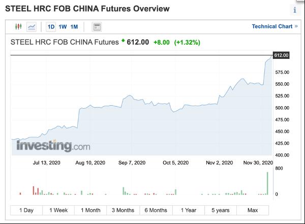 Steel HRC FOB China Futures Dec